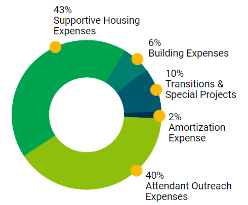 Expenses pie chart. See table for data.