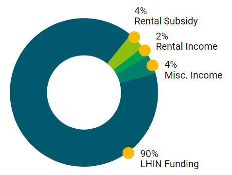 Revenue pie chart. See table for data.